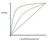 This graph compar...