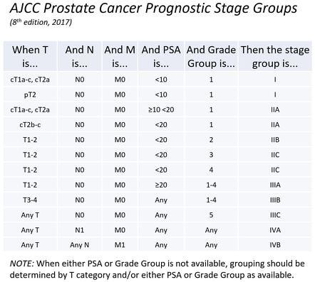 adenocarcinoma prostatico gleason score 4 4 prognosis