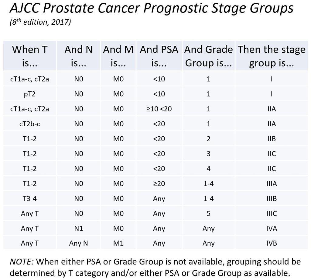 prostatic carcinoma grade group