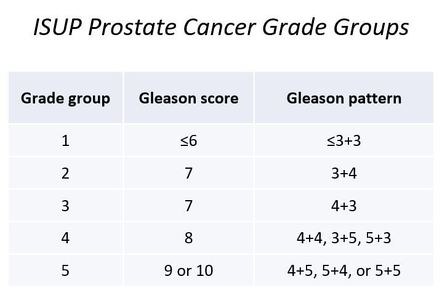 gleason score 9 after prostate surgery